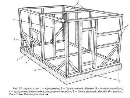 как сделать несущие внутренние каркасные деревянные стены: 15 тыс изображений найдено в Яндекс.Картинках