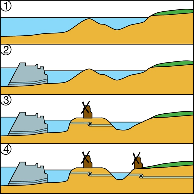 1.9_Dijken_terpen. Schema van het ontstaan van polders.