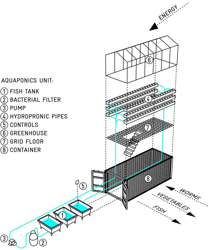 An exploded diagram detailing the way in which the micro-farm works/