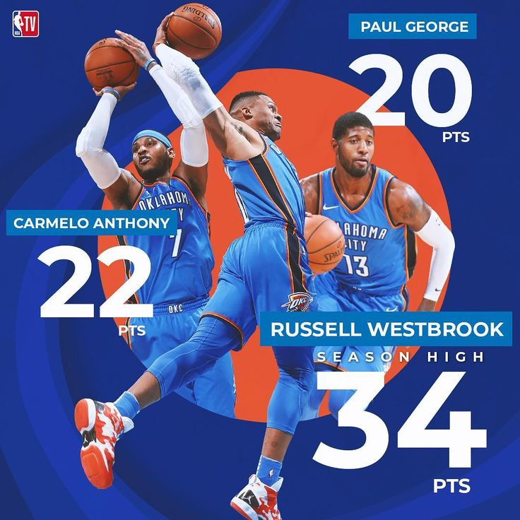 """""""The #OK3 were electric in the OKC Thunder 108-91 win over the Warriors. ⚡️"""""""