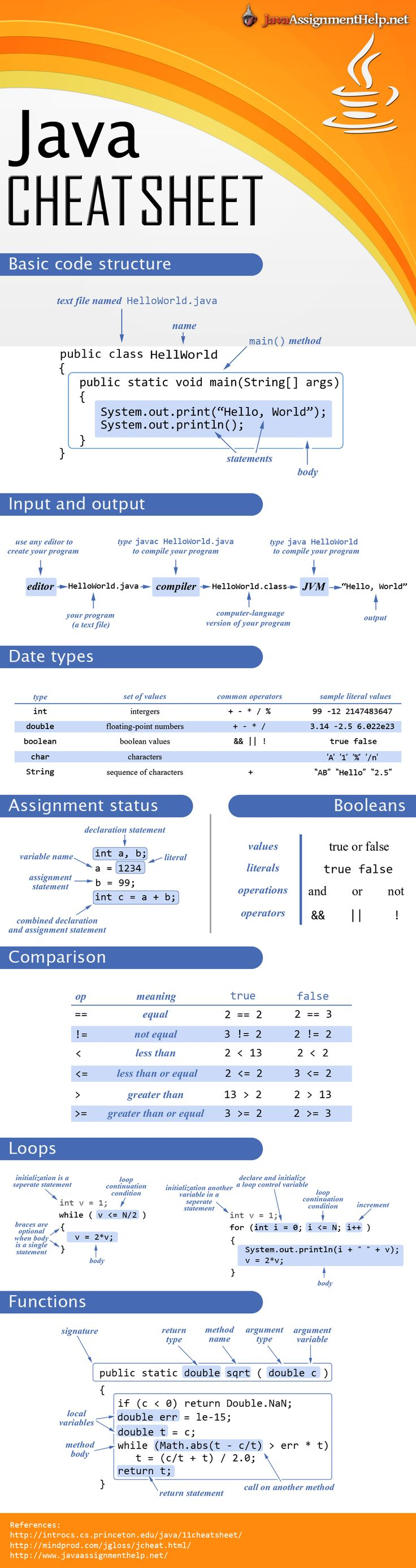 Java cheat sheet supplies you with a list of the most important Java functions and explains Java syntax. For professional Java help don't hesitate to turn to http://www.javaassignmenthelp.net/
