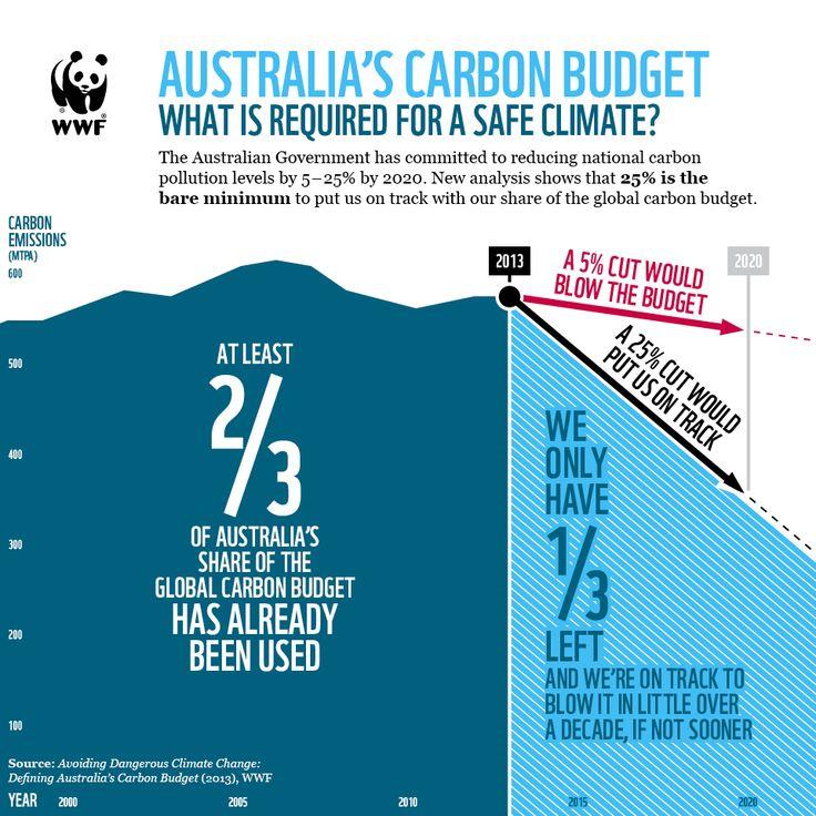 wwf - Australia has nearly blown its carbon budget already