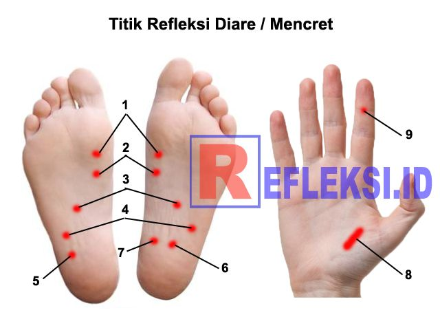 Cara mengobati diare atau mencret dengan pijat pada titik refleksi kaki dan tangan