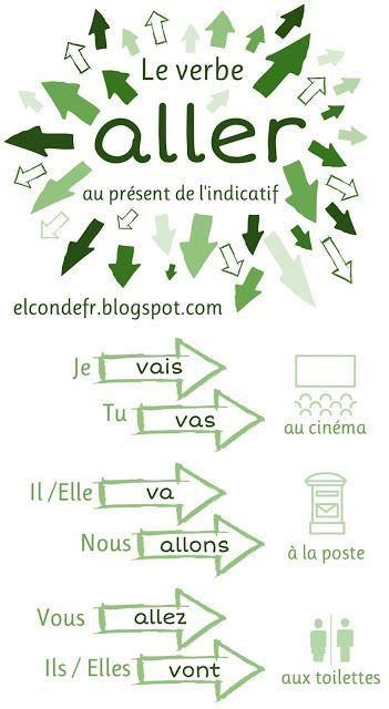 French verbs: verbes français. Le verbe ALLER au présent de l'indicatif.