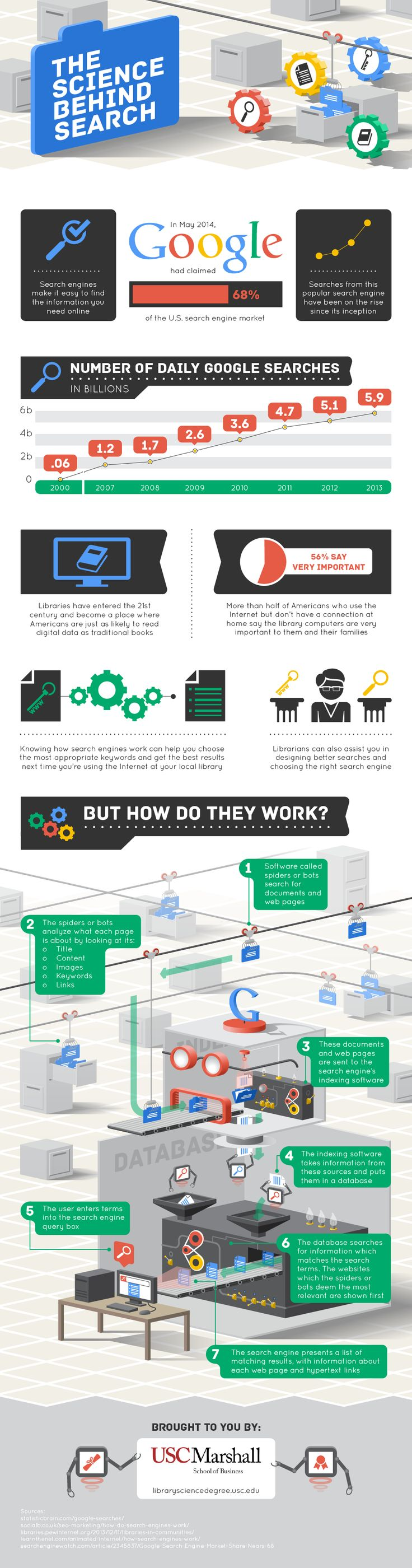 The Science Behind Search #infographic #Search #Internet