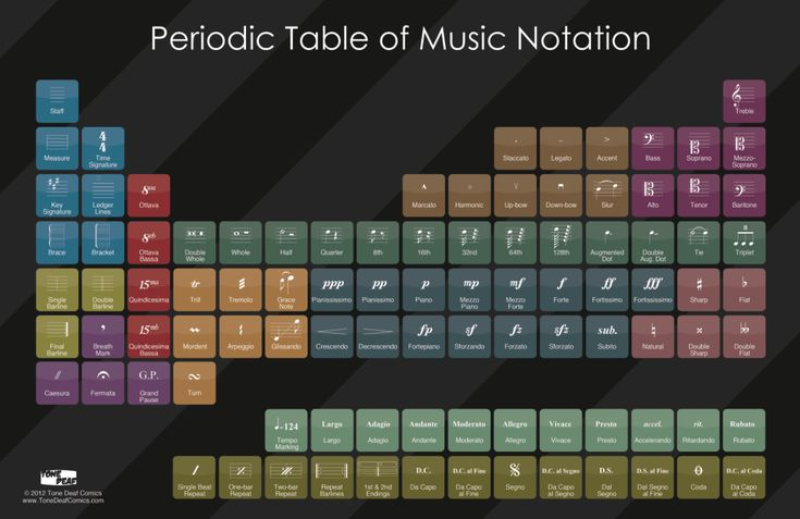 Periodic Table of Music Notation