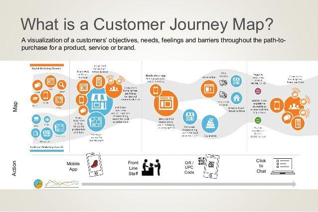 customer journey mapping - Google Search   Customer ...