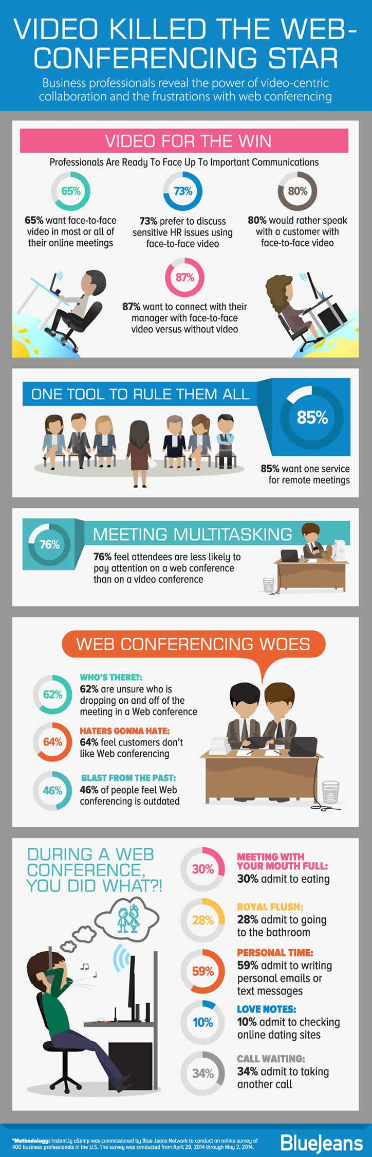 Video Conferencing for Marketing Professionals https://www.seeksolutions.com/seekcollab is just like BlueJeans, and we've made it super-user friendly for #Telemedicine and Coaches (with 20 years of virtual training teaching and systems dev). #bizdevlove ....Love these stats BJ found!