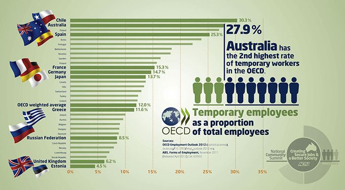 On the eve of the National Community Summit: Creating Secure Jobs and a Better Society that starts in Canberra tomorrow morning, here's a disturbing infographic showing that Australia is second only to Chile in the OECD for the size of its temporary workforce.    More details about the summit are available here: http://www.actu.org.au/Events/NationalCommunitySummitCreatingSecureJobsandaBetterSociety.aspx