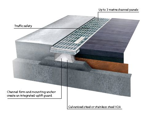Flat Roof Drainage System Google Search Roof