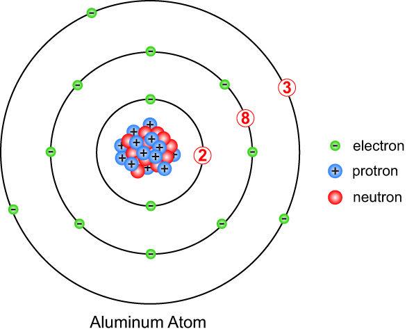 models google and projects on pinterest : aluminum atom diagram - findchart.co