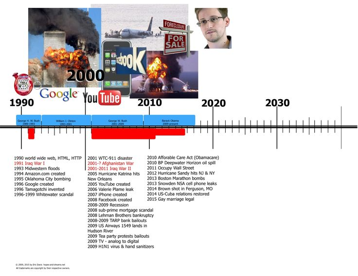 It's just a graphic of Obsessed United States History Timeline Printable