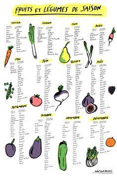 Calendrier des fruits et légumes de saison - CobbleCamp