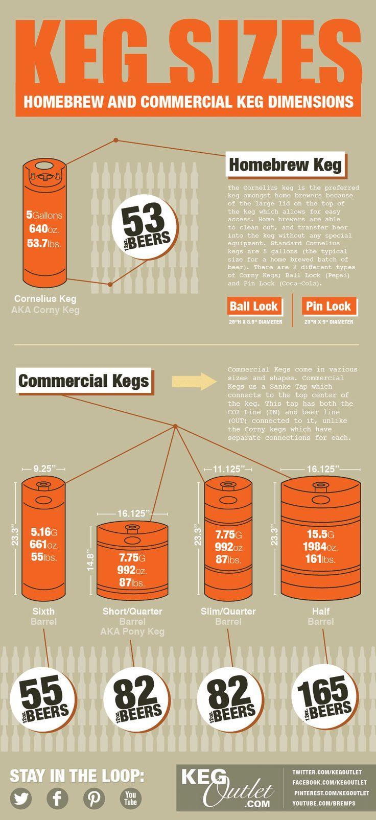 Keg types and sizes.