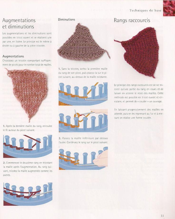 Bonnet tricotin rond