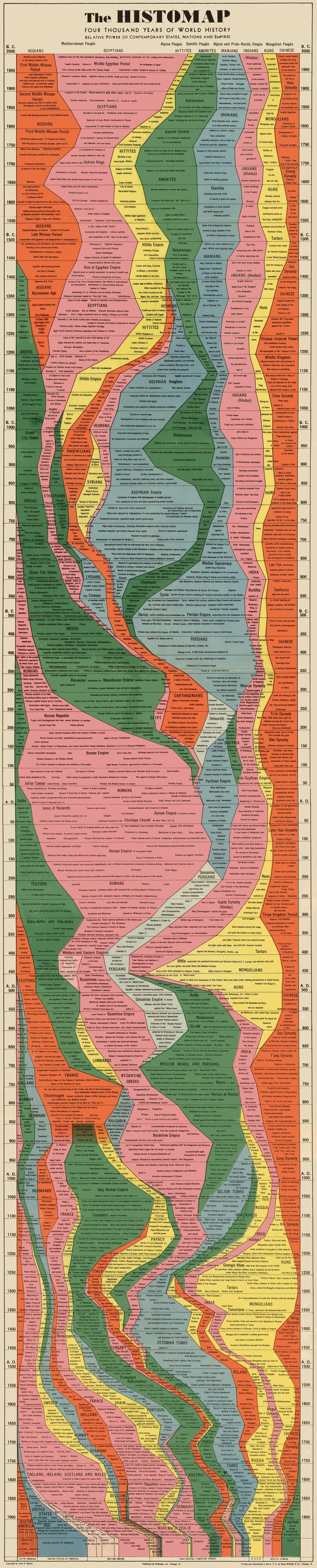 John B. Sparks' 1931 Histomap charted 4,000 years of human civilization with beautiful, reductive clarity