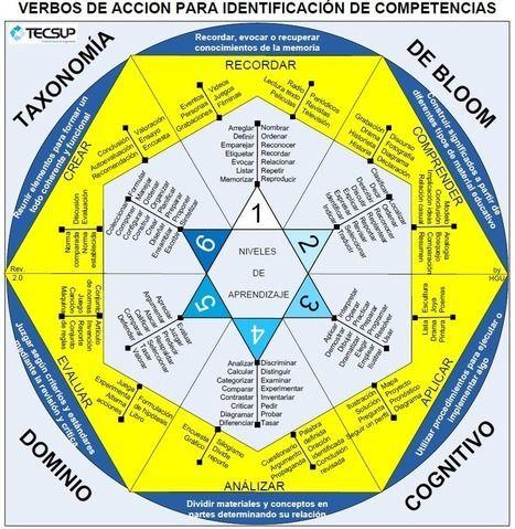 Taxonomía de Bloom – Verbos para la Identificación de Competencias | Infografía | Educación a Distancia y TIC | Scoop.it