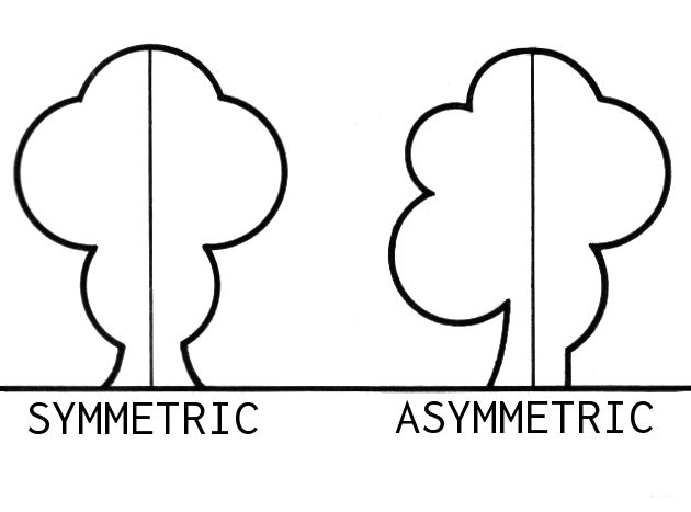 A good picture of the Alignment method in the Design Principles