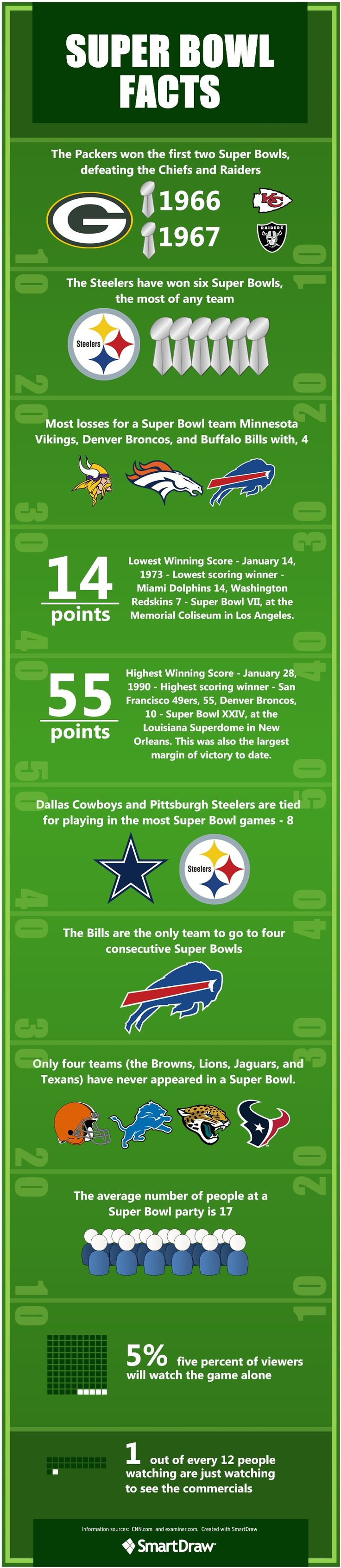 Super Bowl Infographics | Learn Some Fun Super Bowl Facts