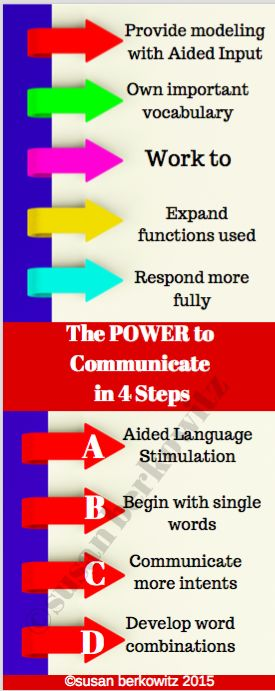 218 best aac images on pinterest speech therapy assistive kidz learn language 4 steps to the power of communication the course is live fandeluxe Choice Image
