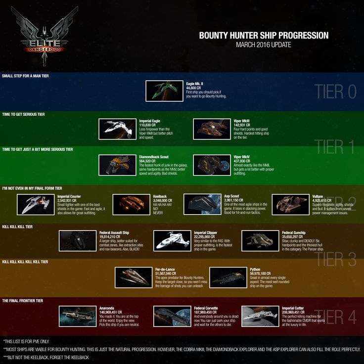 Elite Dangerous: Bounty Hunter Ship Progression Guide - Imgur