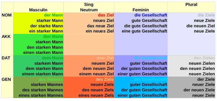 7 best lokale pr positionen images on pinterest learn german worksheets and german grammar. Black Bedroom Furniture Sets. Home Design Ideas