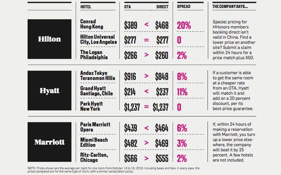 Hotel price comparison - their website versus Expedia/Priceline