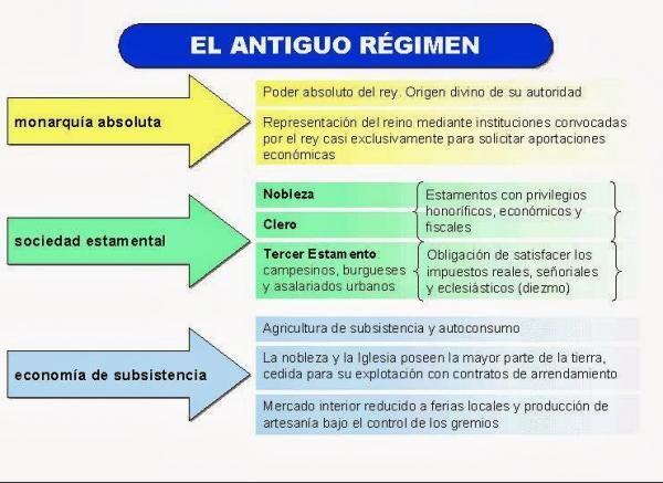 Antiguo Regimen Resumen Pensadores De La Ilustracion Tipos De Organizaciones Sociales Division De Poderes
