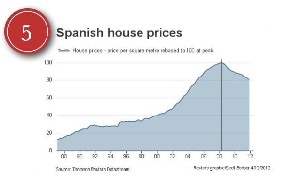 Los precios de los inmuebles experimentaron un auge inmediatamente después de la introducción del euro y en los años posteriores. La burbuja aun no ha reventado...