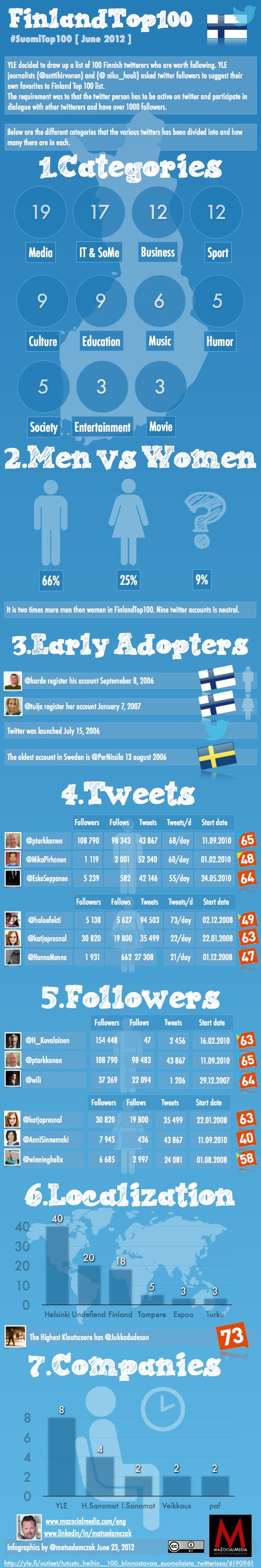Infographic: Finnish Broadcasting Company's #SuomiTop100 -list (by Mats Adamczak)