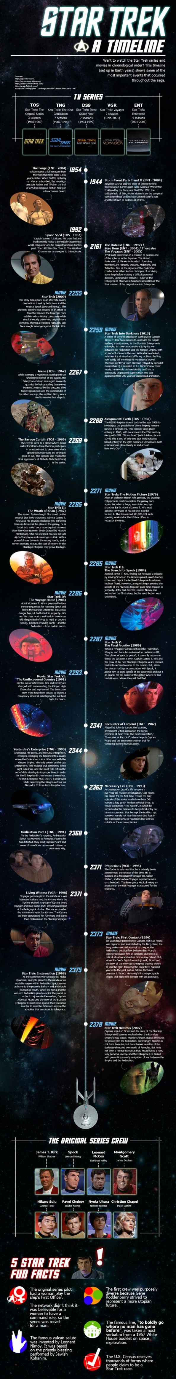Star Trek Episodes Timeline Infographic  Well, I'd reorganize by event instead of episode (1992 was when Khan was frozen, not when the episode took place, sheesh) but as long as we all agree to leave Generations off the chart, I'm happy.