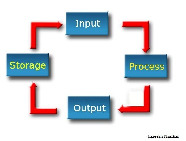 applications of input storage and output Start studying computer hardware  and search for an operating system stored on a storage device such as a hard drive or cd  most input/output devices .
