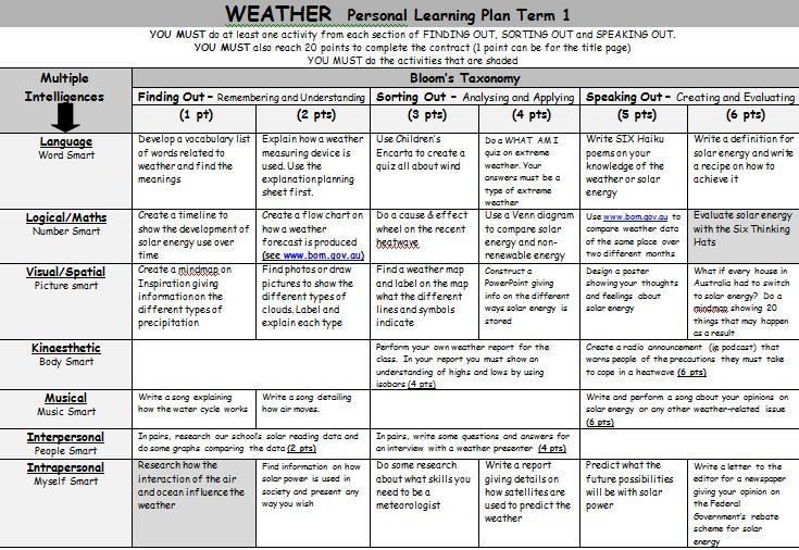 Weather Personal Learning Plan. A Gardner's Multiple Intelligence and Bloom's Taxonomy grid of activities on various aspects of weather in our world.