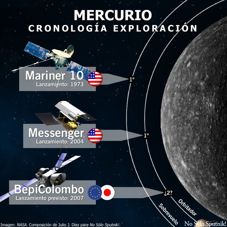 Cronología de la exploración robótica del planeta #Mercurio. Más información e infografías en el blog de #NoSóloSputnik! https://nosolosputniks.wordpress.com/mercurio/
