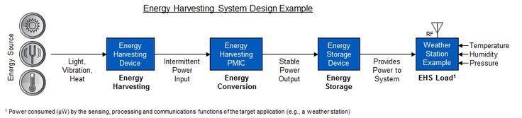 EHS block diagram
