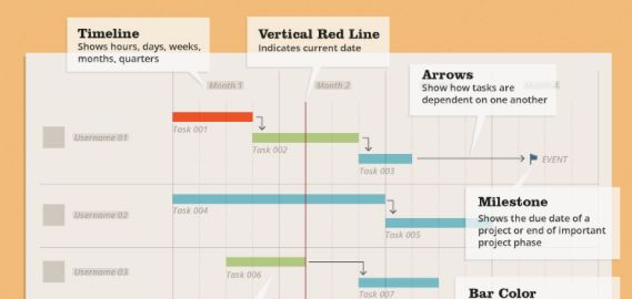 Best Gantt Chart Images On   Gantt Chart Charts And