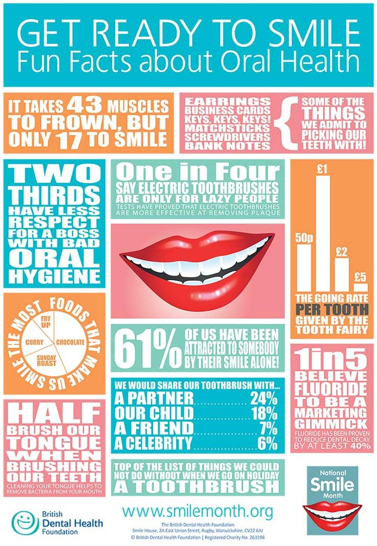 National smile month 2015 starts today.  How much sugar is in that drink?! National Smile Month 2015 Fun Facts Infographic
