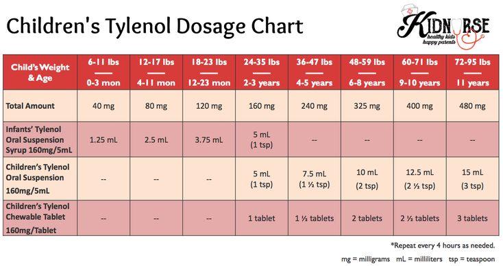 Children's Tylenol Dosage Chart | Infants' Tylenol Dosage Chart | Acetaminophen Dosage Chart