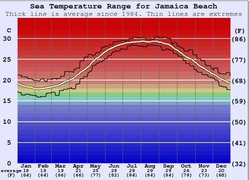 Jamaica Beach Water Temperature Graph