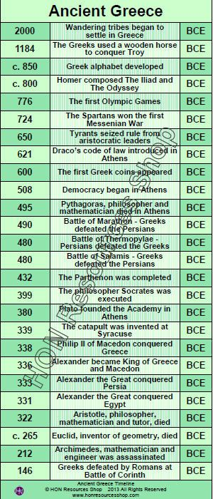 Ancient Greece Timeline 2000 Bc 146 Bc