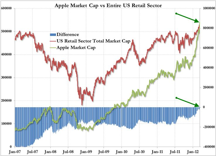 A company whose value is dependent on the continued success of two key products, now has a larger market capitalization (at 542 billion), than the entire US retail sector (as defined by the S&P 500). Little to add here.