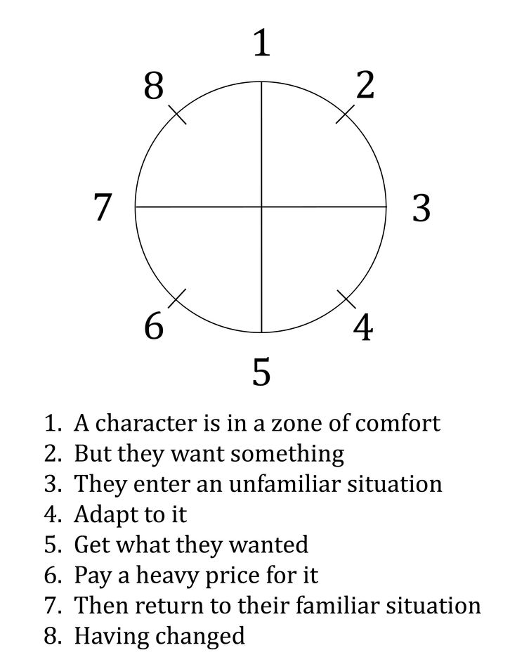 Structuring Your Script with the Dan Harmon Story Circle