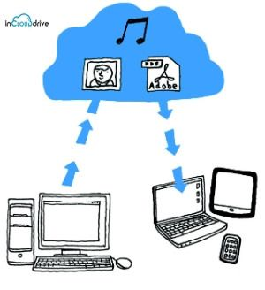 secure data sharing in cloud pdf
