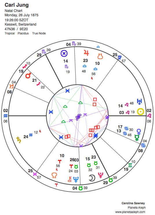 Carl Jung's astrological birth chart