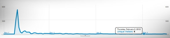Here is one example of this. On November 9th, 2011. A Plus subscriber shared a link on Twitter to his followers. And the graph below indicates how many unique visitors clicked on that link. Remember, this is just one link, from one person, on one channel!   That one link created an initial burst of traffic peaking at 511 visits within 24 hours. Then it dropped fast as the link got buried in the constant stream of tweets. After the initial burst, the retweet phenomenon started to come into…