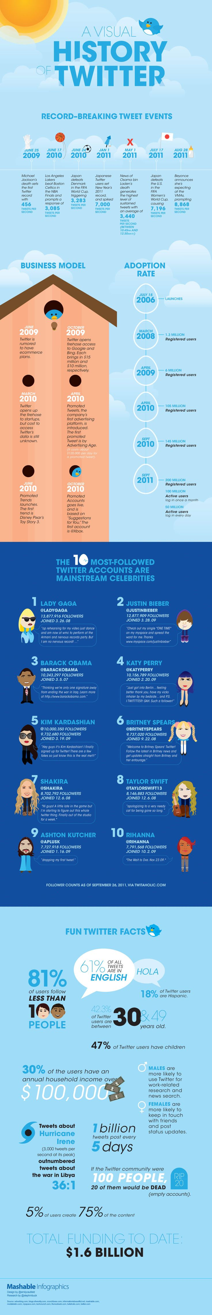 A visual #History of #Twitter | mashable.com | by Emily Caufield |