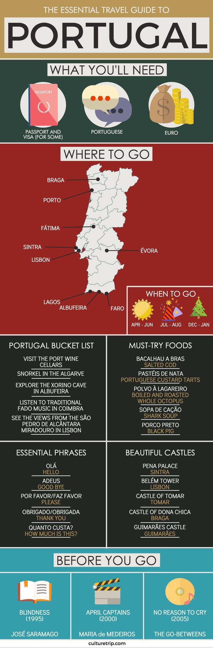 The Ultimate Guide To Portugal By The Culture Trip   RePinned by : http://www.powercouplelife.com