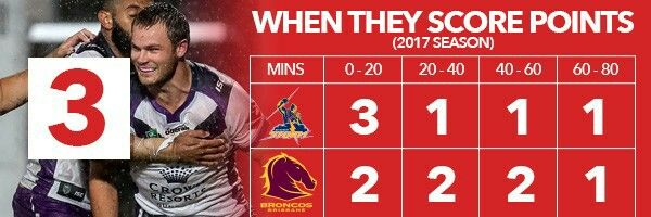 3. Expect points earlier in the game  In 2017 both these sides have started their games off with a bang by scoring the majority of their tries in the first-half of the game.  What about the end of the game? That's where things change.  Only two of their 13 total combined tries have been scored after the 60th minute, so fans of either side should hope their team gets ahead early otherwise it may not be good viewing later in the game!