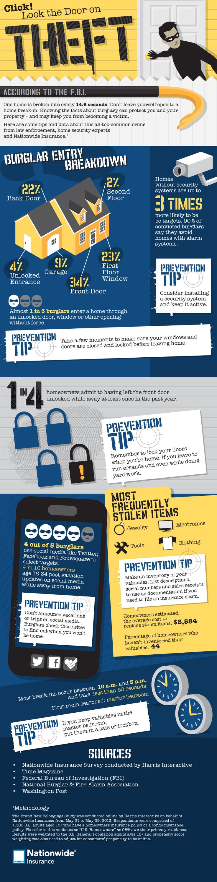 Lock the Door on Theft #Infographics