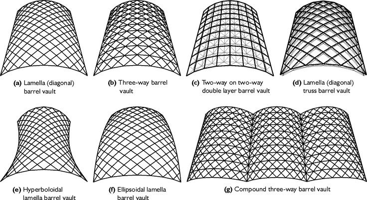 3 Way Barrel Vault Looks Interesting See Also Http